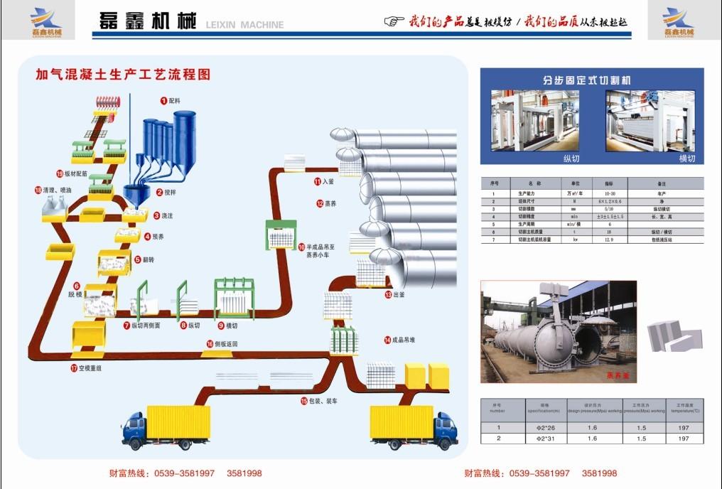 加气块混凝土生产工艺流程图
